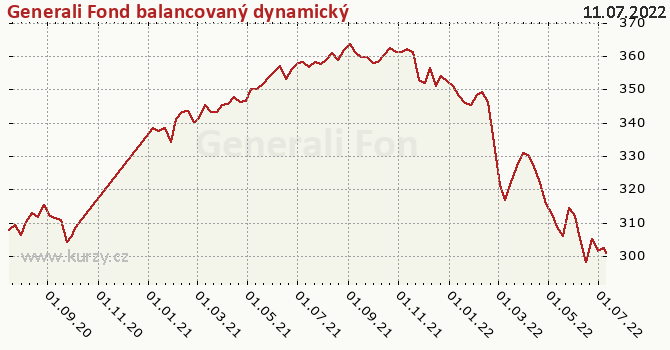 Graf výkonnosti (ČOJ/PL) Generali Fond balancovaný dynamický