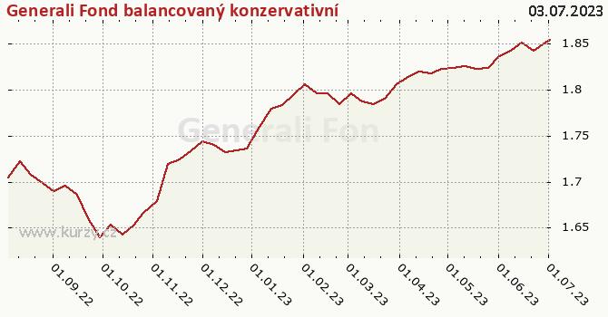 Graf kurzu (ČOJ/PL) Generali Fond balancovaný konzervativní