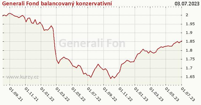 Graf výkonnosti (ČOJ/PL) Generali Fond balancovaný konzervativní