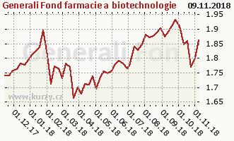 Graf kurzu (ČOJ/PL) Generali Fond farmacie a biotechnologie