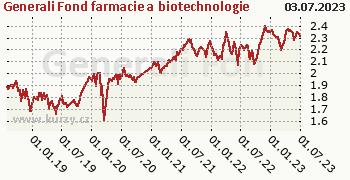 Generali Fond farmacie a biotechnologie graf výkonnosti, formát 350 x 180 (px) PNG