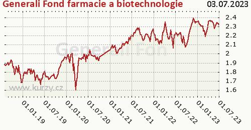 Generali Fond farmacie a biotechnologie graf výkonnosti, formát 500 x 260 (px) PNG