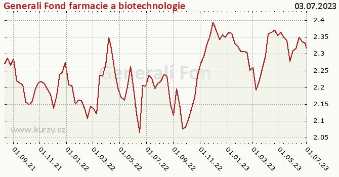 Graf výkonnosti (ČOJ/PL) Generali Fond farmacie a biotechnologie