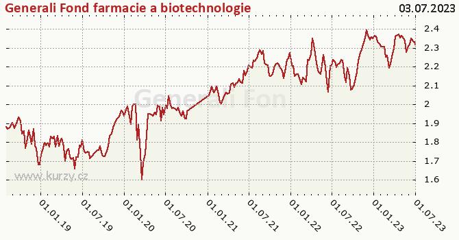 Generali Fond farmacie a biotechnologie graf výkonnosti, formát 670 x 350 (px) PNG