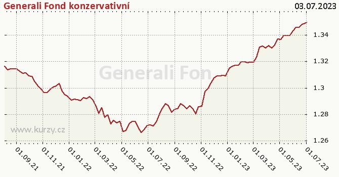 Graf výkonnosti (ČOJ/PL) Generali Fond konzervativní