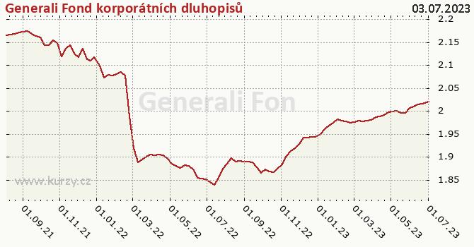 Graf výkonnosti (ČOJ/PL) Generali Fond korporátních dluhopisů