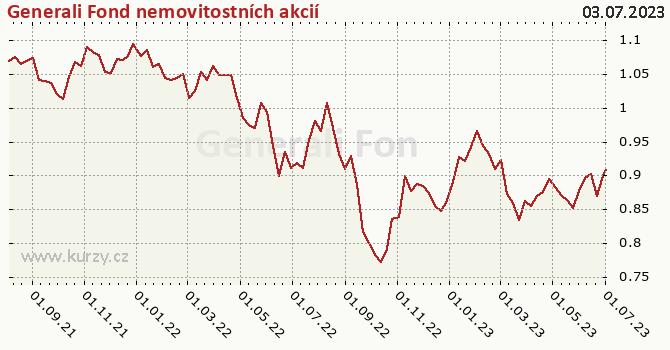 Graf výkonnosti (ČOJ/PL) Generali Fond nemovitostních akcií