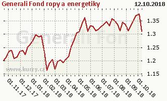 Graf kurzu (ČOJ/PL) Generali Fond ropy a energetiky