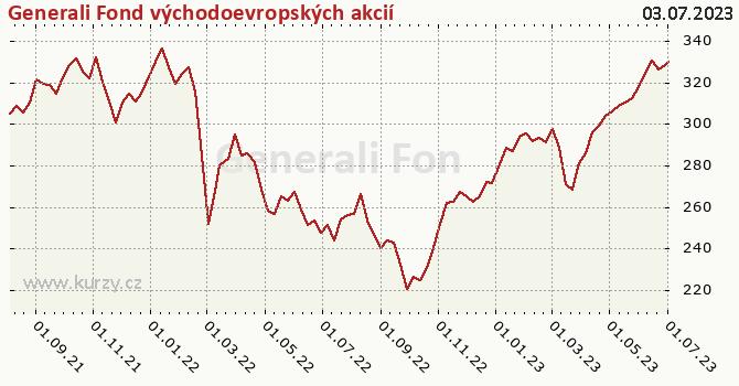 Graf výkonnosti (ČOJ/PL) Generali Fond východoevropských akcií