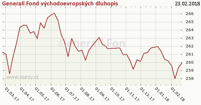 Graf kurzu (ČOJ/PL) Generali Fond východoevropských dluhopisů