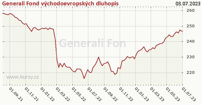 Graf výkonnosti (ČOJ/PL) Generali Fond východoevropských dluhopisů