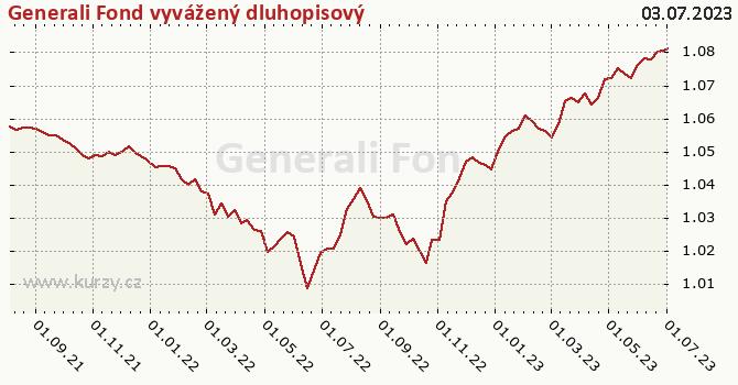 Graf výkonnosti (ČOJ/PL) Generali Fond vyvážený dluhopisový