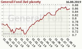 Graf kurzu (ČOJ/PL) Generali Fond živé planety