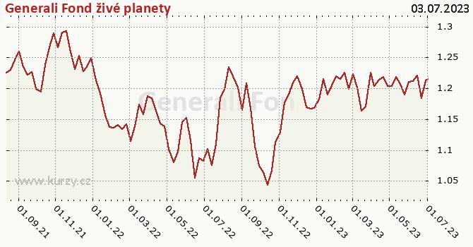 Graf výkonnosti (ČOJ/PL) Generali Fond živé planety