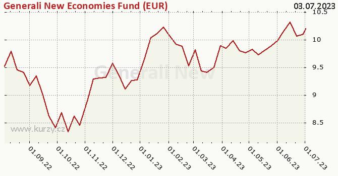 Graf kurzu (ČOJ/PL) Generali New Economies Fund (EUR)