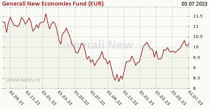 Graf výkonnosti (ČOJ/PL) Generali New Economies Fund (EUR)