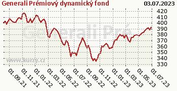 Generali Prémiový dynamický fond graf výkonnosti, formát 350 x 180 (px) PNG