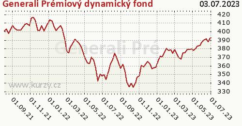 Generali Prémiový dynamický fond graf výkonnosti, formát 500 x 260 (px) PNG