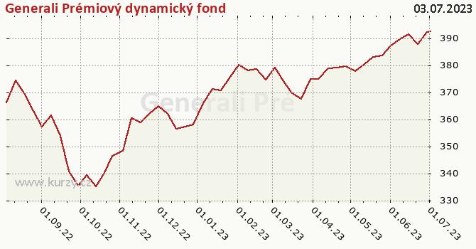 Graf kurzu (ČOJ/PL) Generali Prémiový dynamický fond
