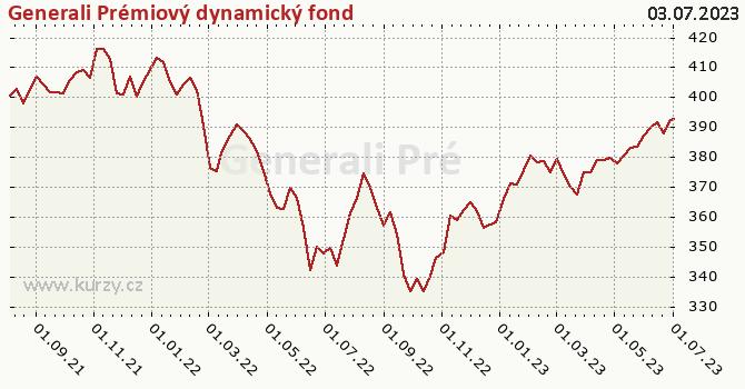 Generali Prémiový dynamický fond graf výkonnosti, formát 670 x 350 (px) PNG