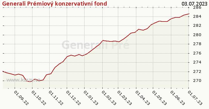 Graf kurzu (ČOJ/PL) Generali Prémiový konzervativní fond