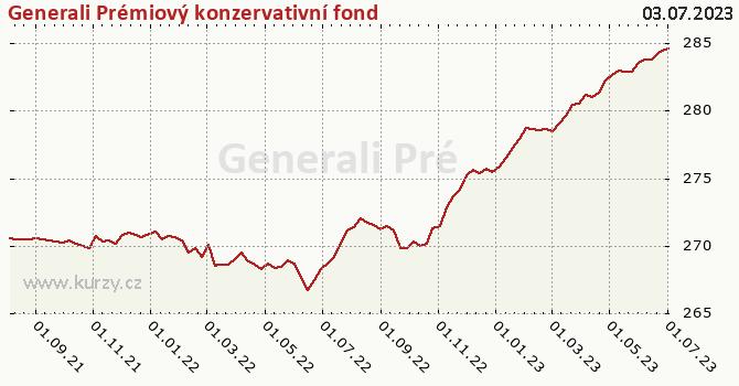 Graf výkonnosti (ČOJ/PL) Generali Prémiový konzervativní fond