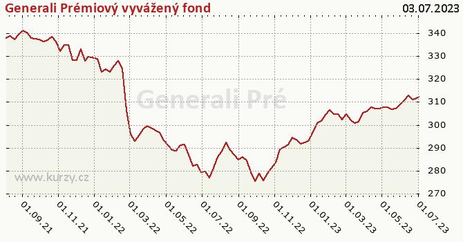 Graf výkonnosti (ČOJ/PL) Generali Prémiový vyvážený fond