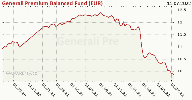 Graf výkonnosti (ČOJ/PL) Generali Premium Balanced Fund (EUR)