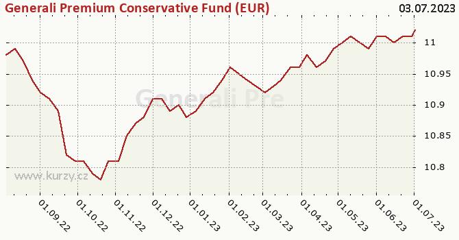 Graf kurzu (ČOJ/PL) Generali Premium Conservative Fund (EUR)