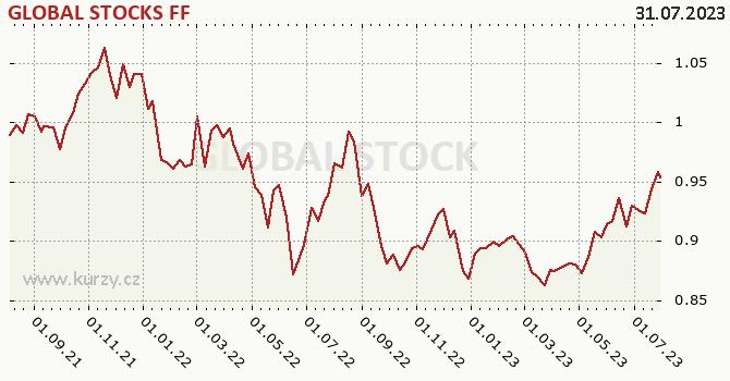 Graf výkonnosti (ČOJ/PL) GLOBAL STOCKS FF