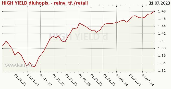 Graf kurzu (ČOJ/PL) HIGH YIELD dluhopis. - reinv. tř./retail