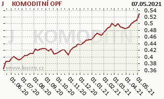 Graph rate (NAV/PC) J&T KOMODITNÍ OPF