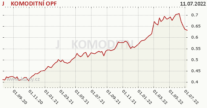Graf výkonnosti (ČOJ/PL) J&T KOMODITNÍ OPF