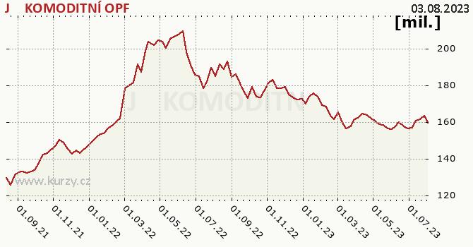 Graf majetku (ČOJ) J&T KOMODITNÍ OPF
