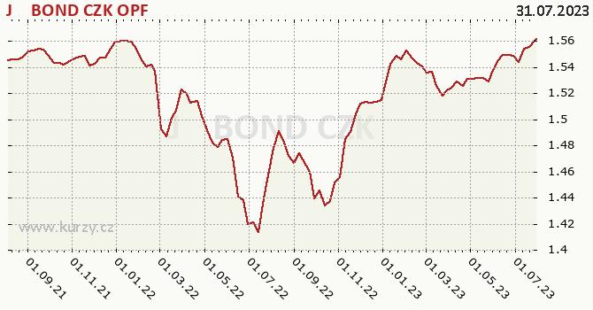 Graf výkonnosti (ČOJ/PL) J&T BOND CZK OPF