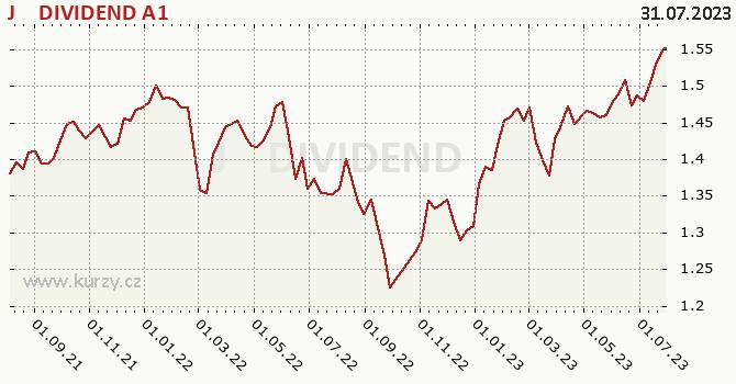 Graf výkonnosti (ČOJ/PL) J&T DIVIDEND A1