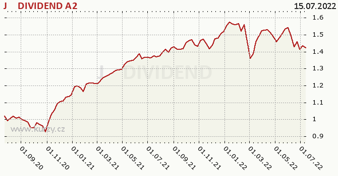 Graf výkonnosti (ČOJ/PL) J&T DIVIDEND A2