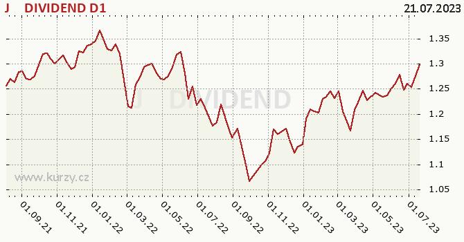 Graf výkonnosti (ČOJ/PL) J&T DIVIDEND D1