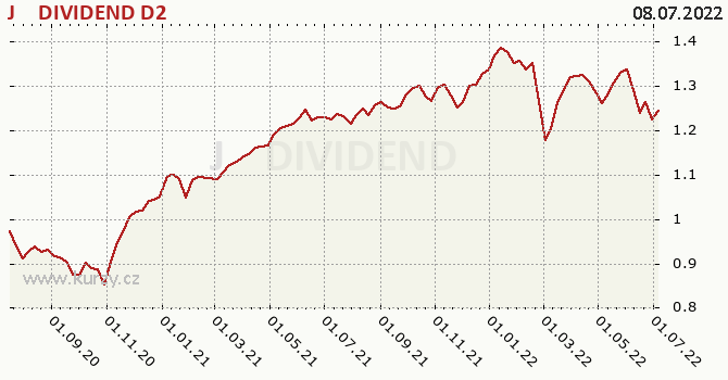 Graf výkonnosti (ČOJ/PL) J&T DIVIDEND D2