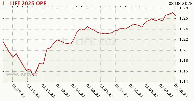 Graf kurzu (ČOJ/PL) J&T LIFE 2025 OPF