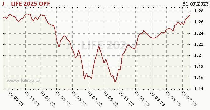 Graf výkonnosti (ČOJ/PL) J&T LIFE 2025 OPF