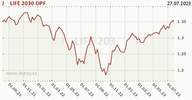 Graf výkonnosti (ČOJ/PL) J&T LIFE 2030 OPF