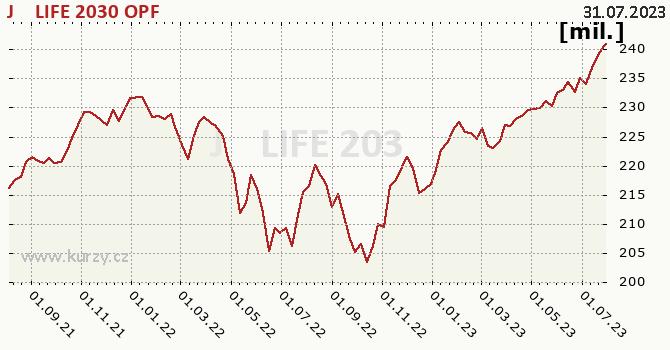 Graf majetku (ČOJ) J&T LIFE 2030 OPF