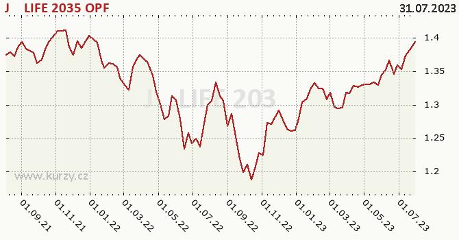 Graf výkonnosti (ČOJ/PL) J&T LIFE 2035 OPF