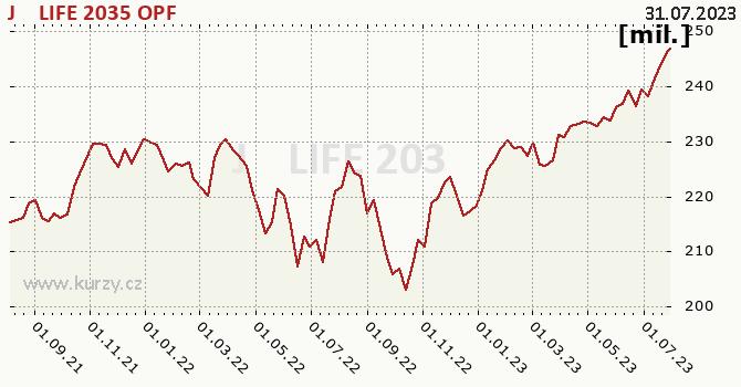 Graf majetku (ČOJ) J&T LIFE 2035 OPF