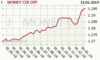 Graf kurzu (ČOJ/PL) J&T MONEY CZK