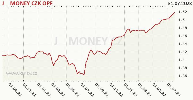 Graf výkonnosti (ČOJ/PL) J&T MONEY CZK