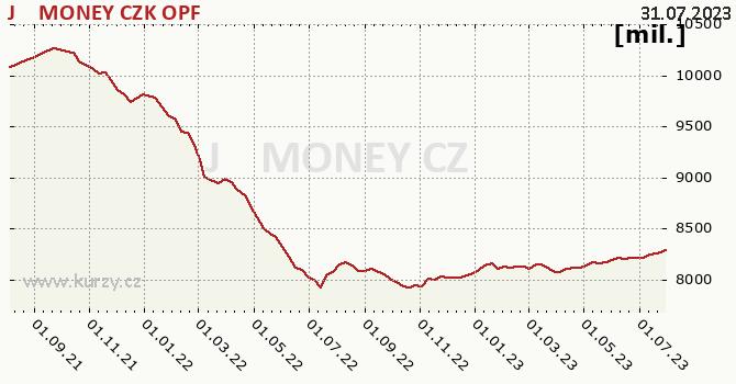 Graf majetku (ČOJ) J&T MONEY CZK