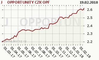 Graf kurzu (ČOJ/PL) J&T OPPORTUNITY CZK