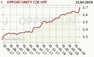 Graph rate (NAV/PC) J&T OPPORTUNITY CZK